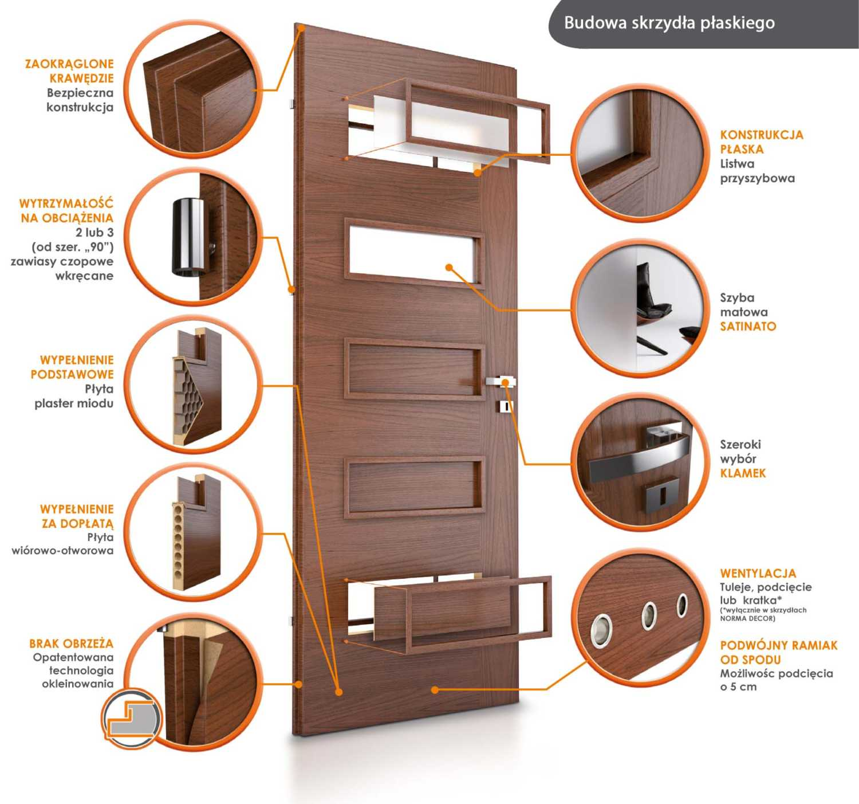 drzwi-plytowe-konstrukcja
